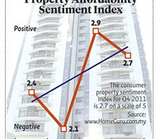 Upbeat property sentiment